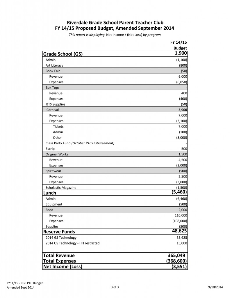 FY14_15_Budget_Final_Amended Sep 2014Page3